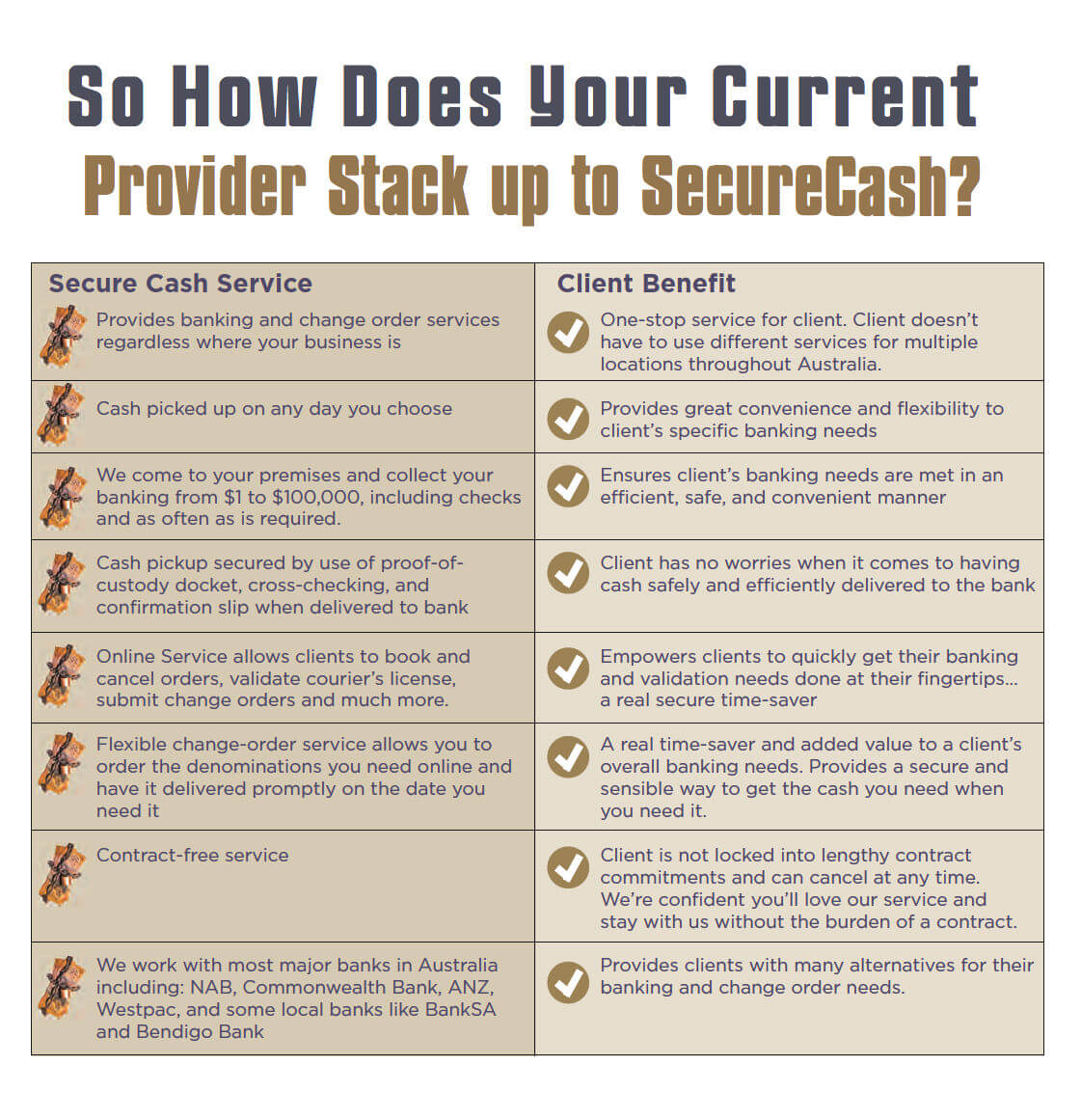 SecureCash Benefits | #1 Reliable Australia Cash Pickup Service Provider